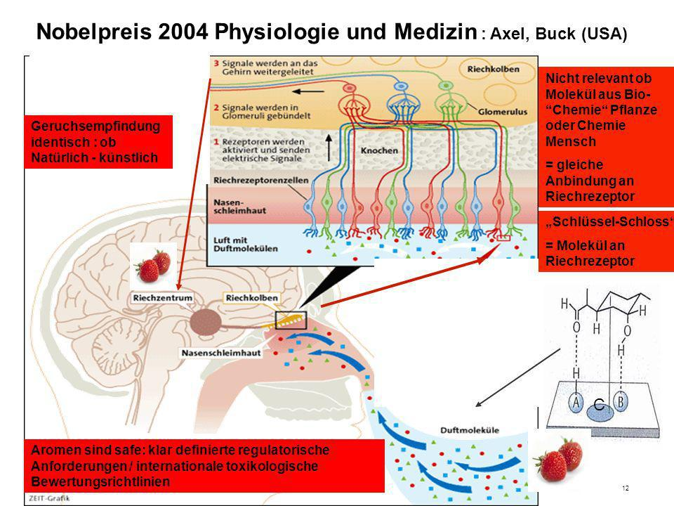Nobelpreis 2004 Physiologie und Medizin : Axel, Buck (USA)
