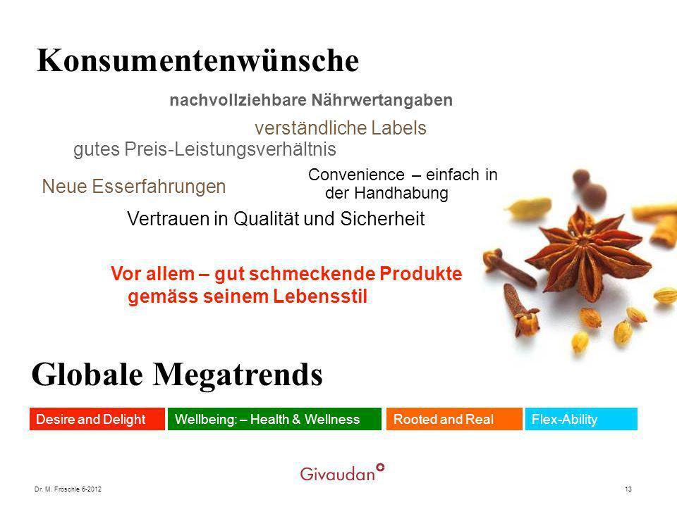 Konsumentenwünsche Globale Megatrends verständliche Labels