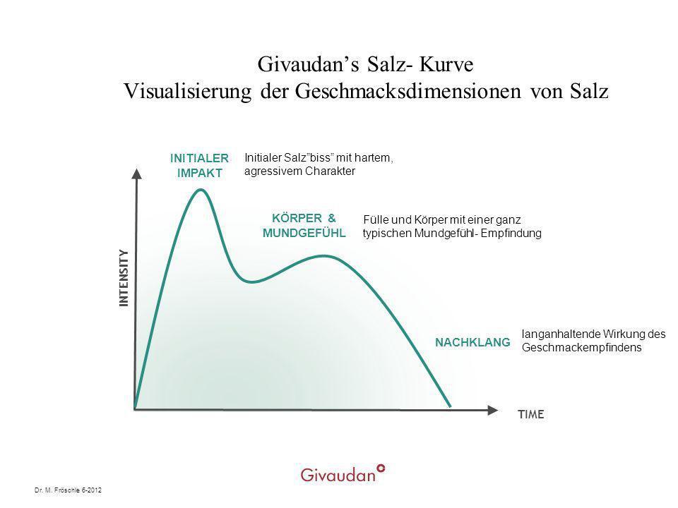 Givaudan's Salz- Kurve Visualisierung der Geschmacksdimensionen von Salz