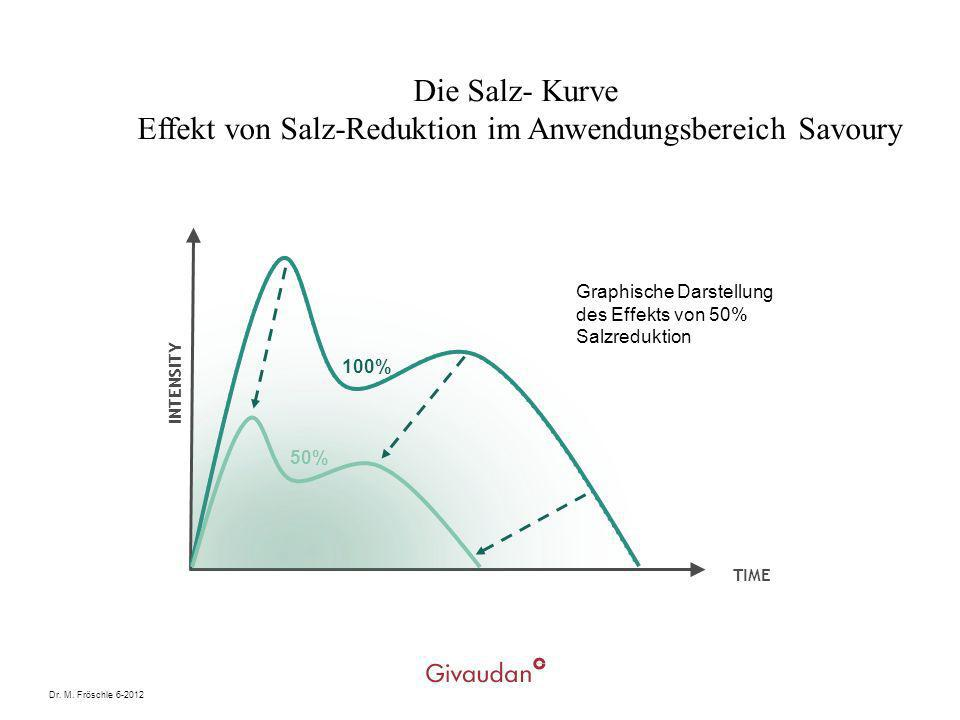 Die Salz- Kurve Effekt von Salz-Reduktion im Anwendungsbereich Savoury