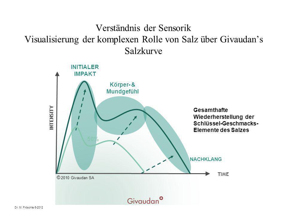Verständnis der Sensorik Visualisierung der komplexen Rolle von Salz über Givaudan's Salzkurve