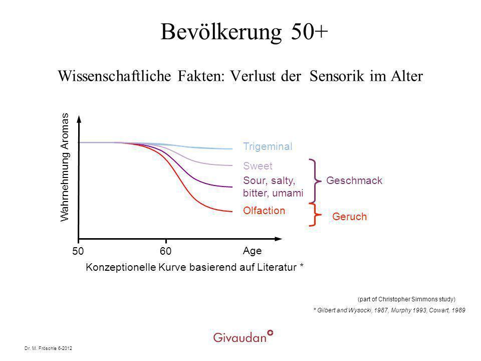 Wissenschaftliche Fakten: Verlust der Sensorik im Alter