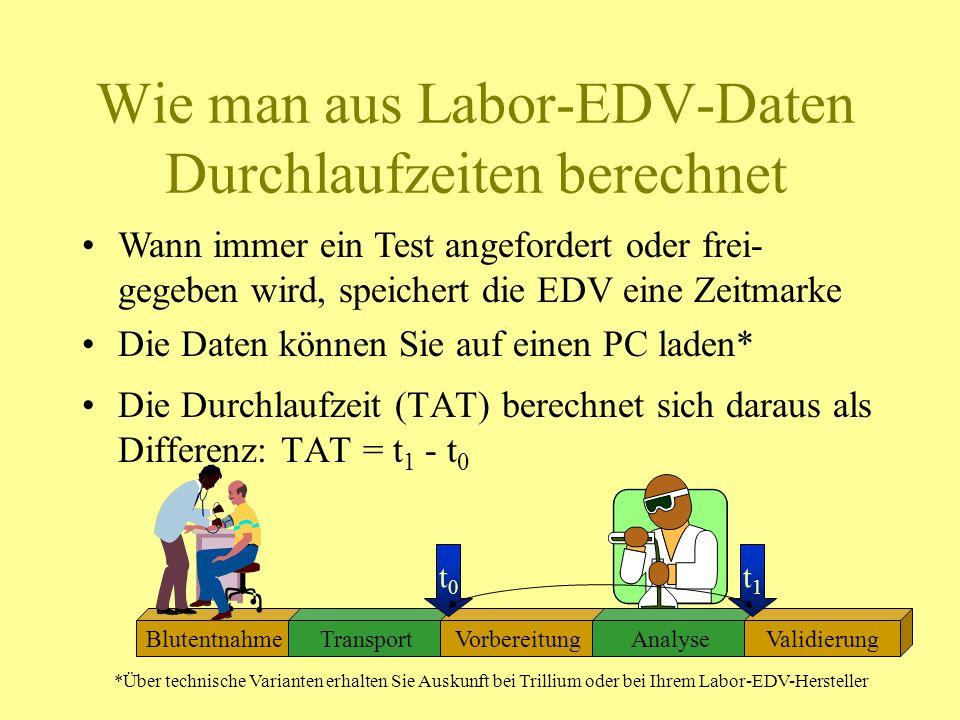 Wie man aus Labor-EDV-Daten Durchlaufzeiten berechnet
