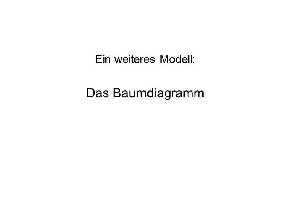 Ein weiteres Modell: Das Baumdiagramm