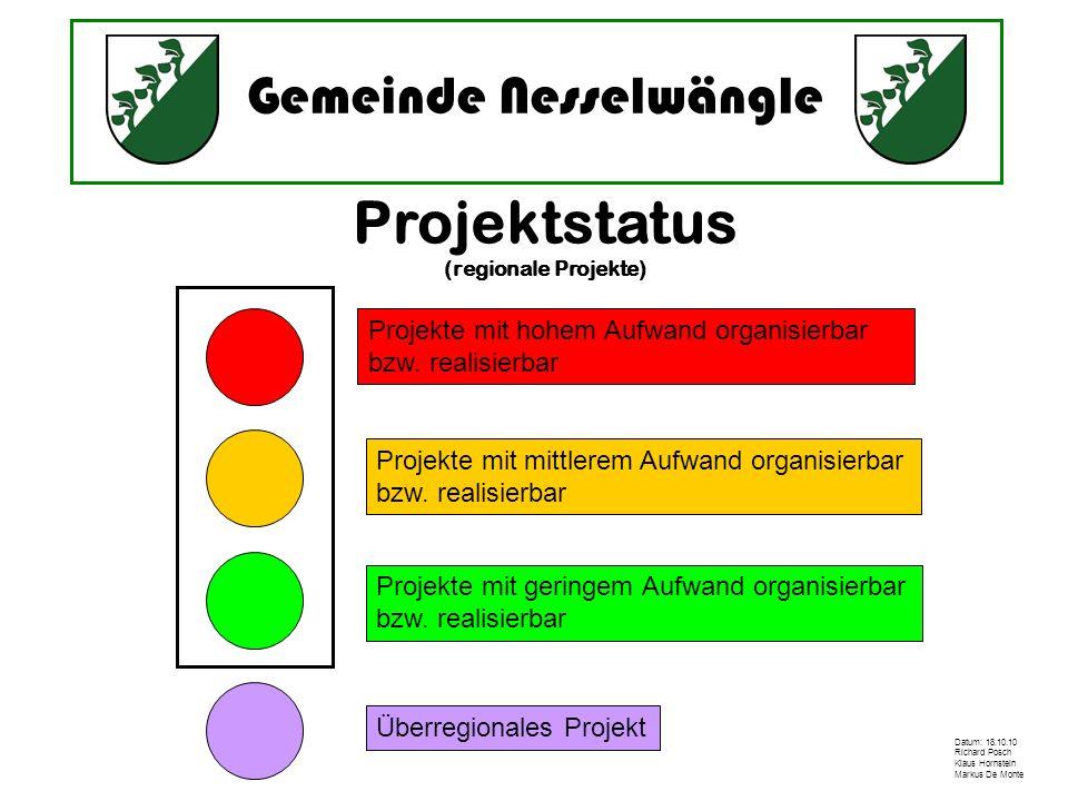 Projektstatus Projekte mit hohem Aufwand organisierbar
