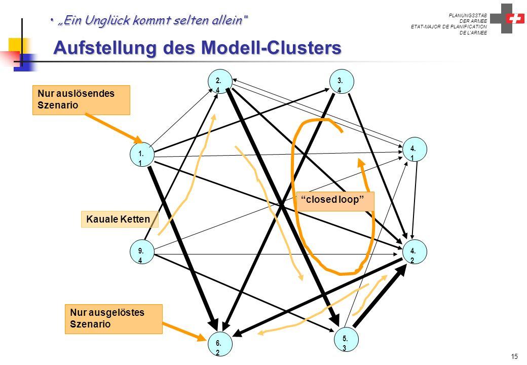 """""""Ein Unglück kommt selten allein Aufstellung des Modell-Clusters"""