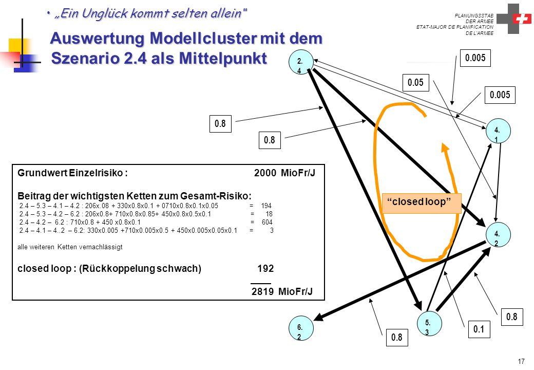 """""""Ein Unglück kommt selten allein Auswertung Modellcluster mit dem Szenario 2.4 als Mittelpunkt"""