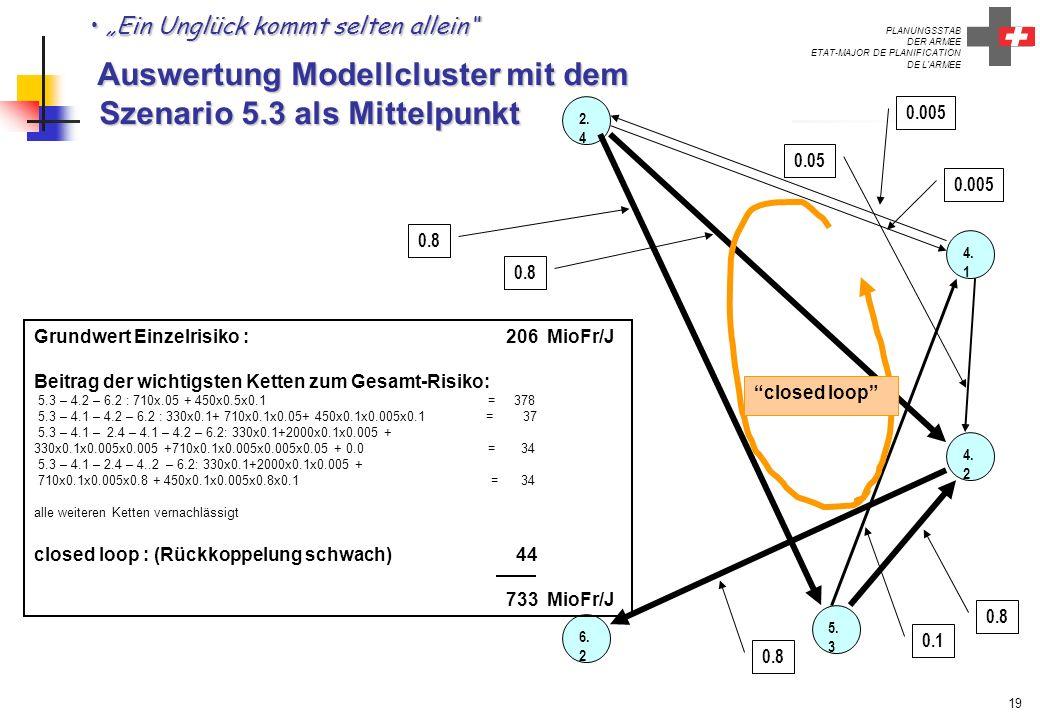 """""""Ein Unglück kommt selten allein Auswertung Modellcluster mit dem Szenario 5.3 als Mittelpunkt"""