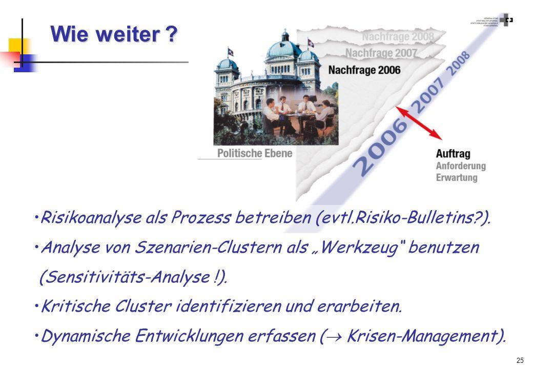 """Wie weiter Risikoanalyse als Prozess betreiben (evtl.Risiko-Bulletins ). Analyse von Szenarien-Clustern als """"Werkzeug benutzen."""