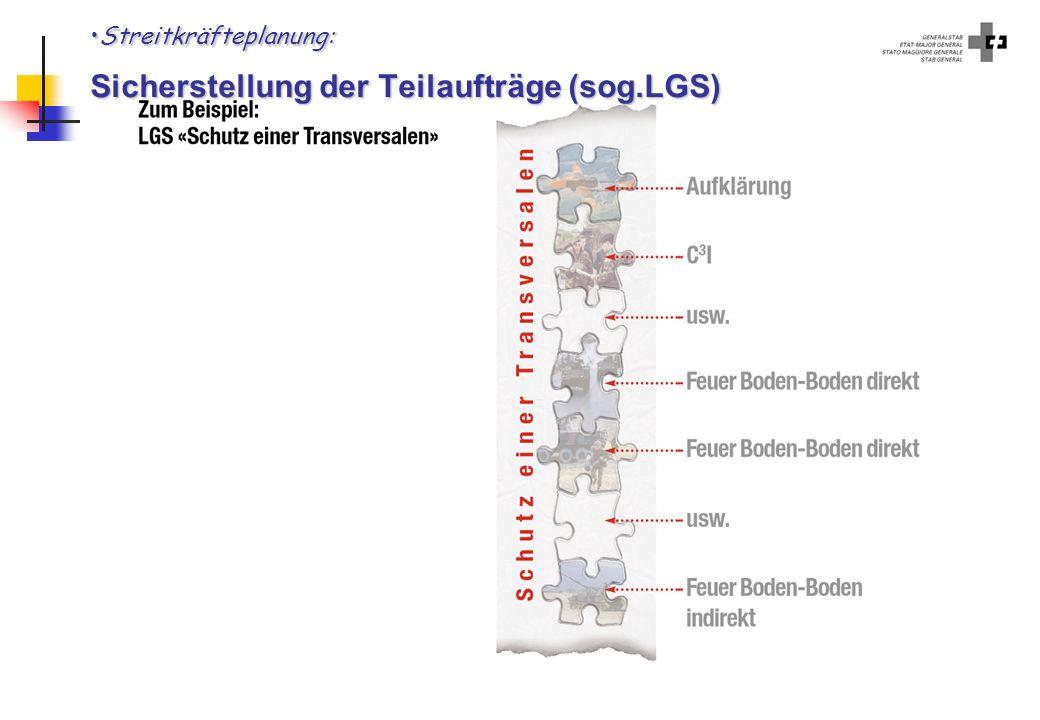 Streitkräfteplanung: Sicherstellung der Teilaufträge (sog.LGS)
