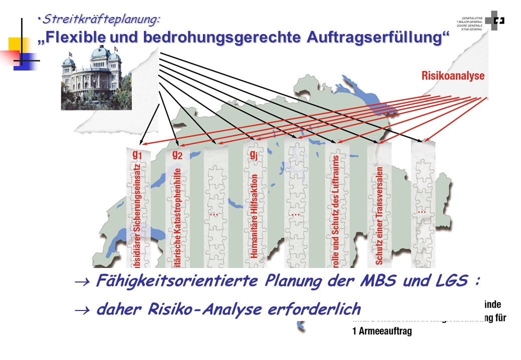  Fähigkeitsorientierte Planung der MBS und LGS :