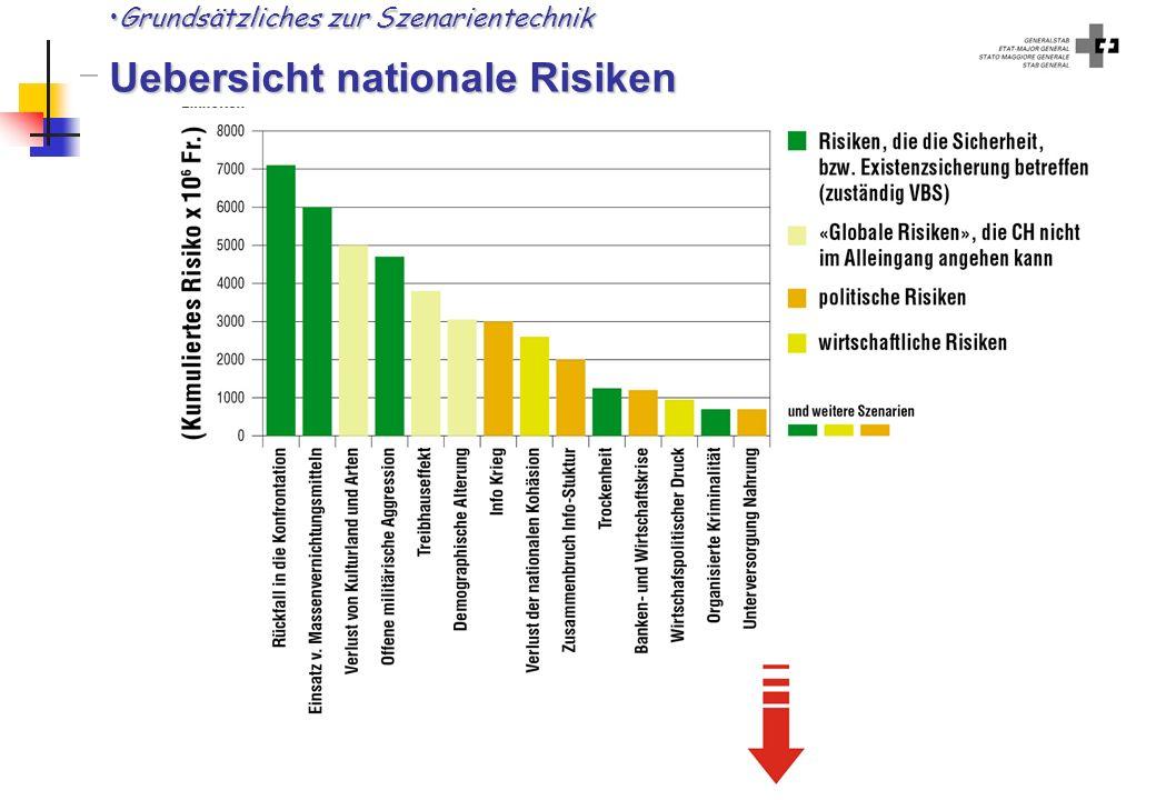 Grundsätzliches zur Szenarientechnik Uebersicht nationale Risiken