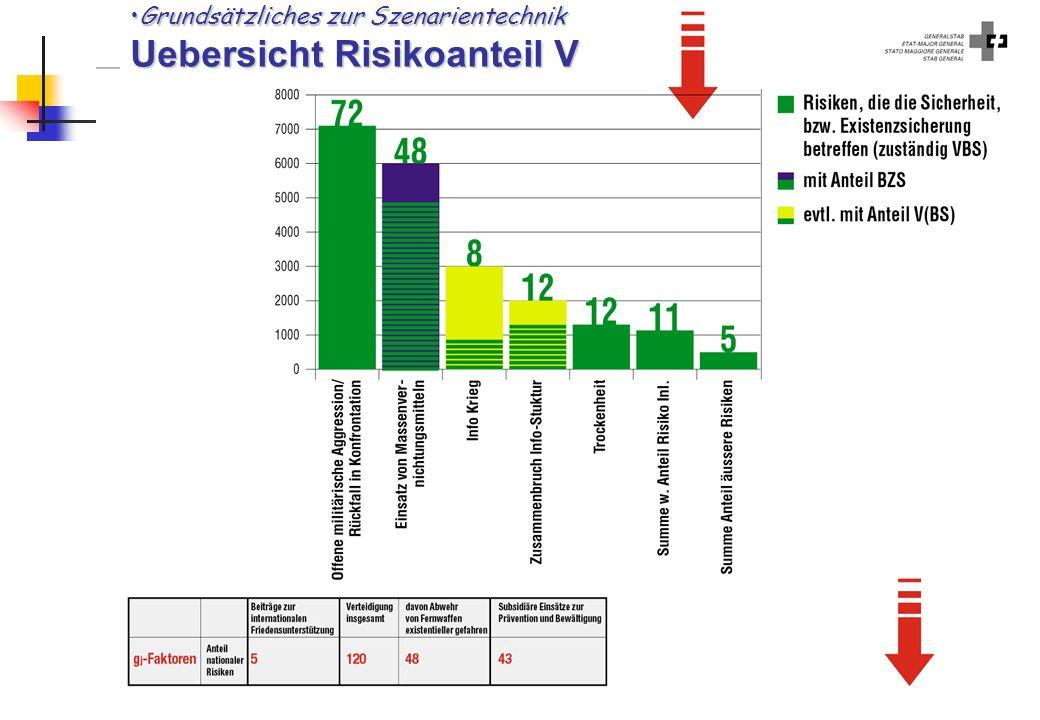 Grundsätzliches zur Szenarientechnik Uebersicht Risikoanteil V