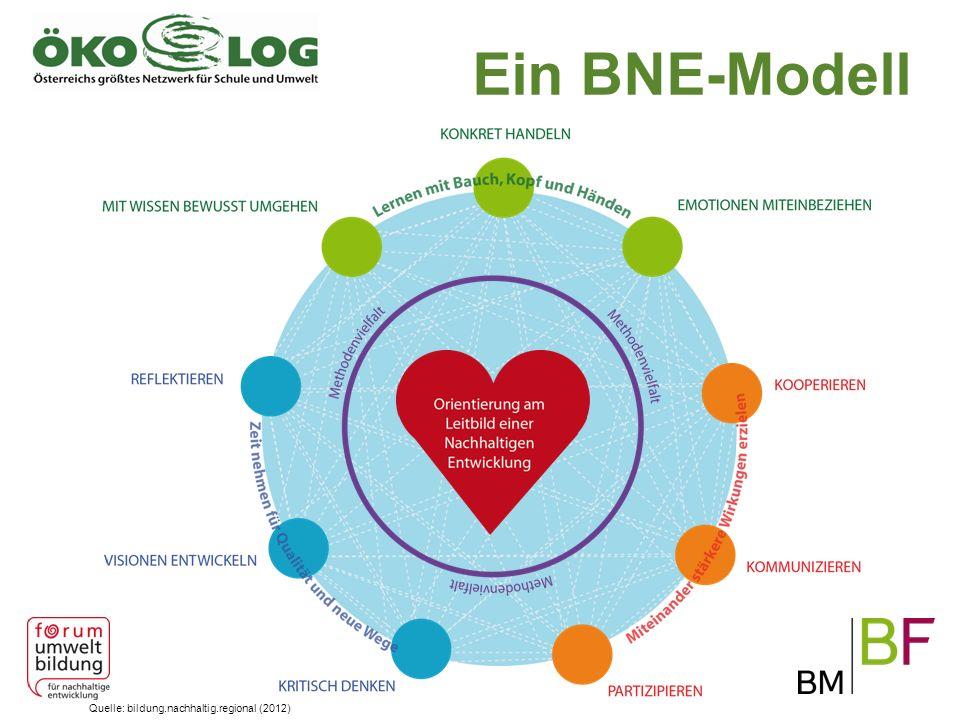 Ein BNE-Modell Es gibt unterschiedliche Modelle, die unterschiedliche Schwerpunkte setzen.