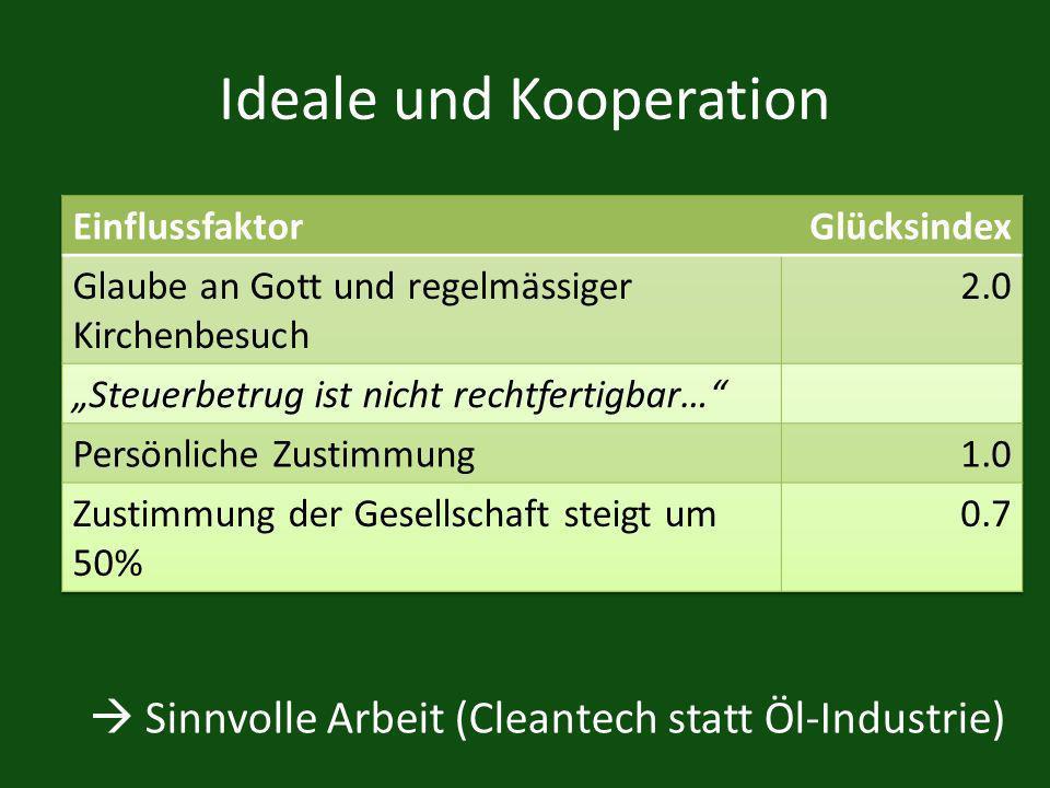 Ideale und Kooperation