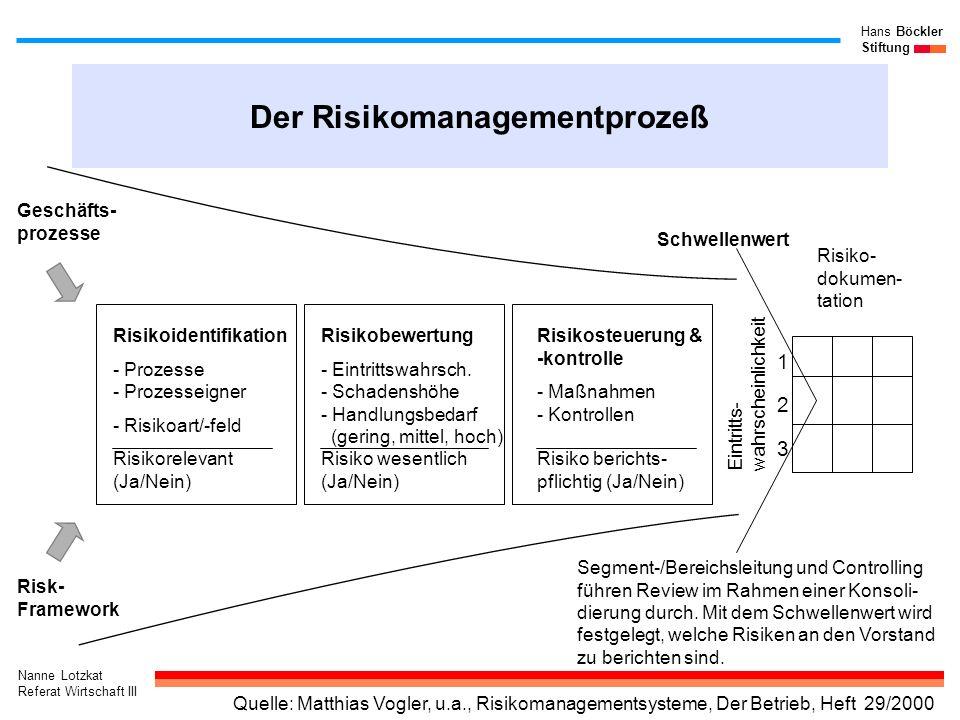 Der Risikomanagementprozeß
