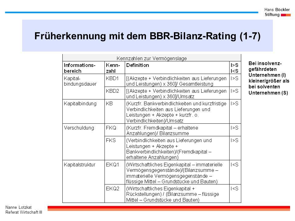 Früherkennung mit dem BBR-Bilanz-Rating (1-7)