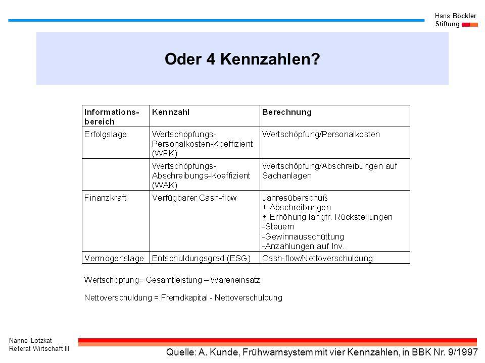 Oder 4 Kennzahlen Quelle: A. Kunde, Frühwarnsystem mit vier Kennzahlen, in BBK Nr. 9/1997