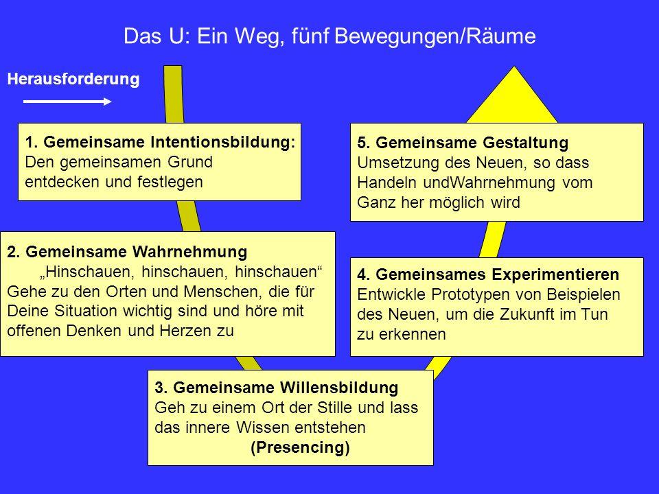 Das U: Ein Weg, fünf Bewegungen/Räume