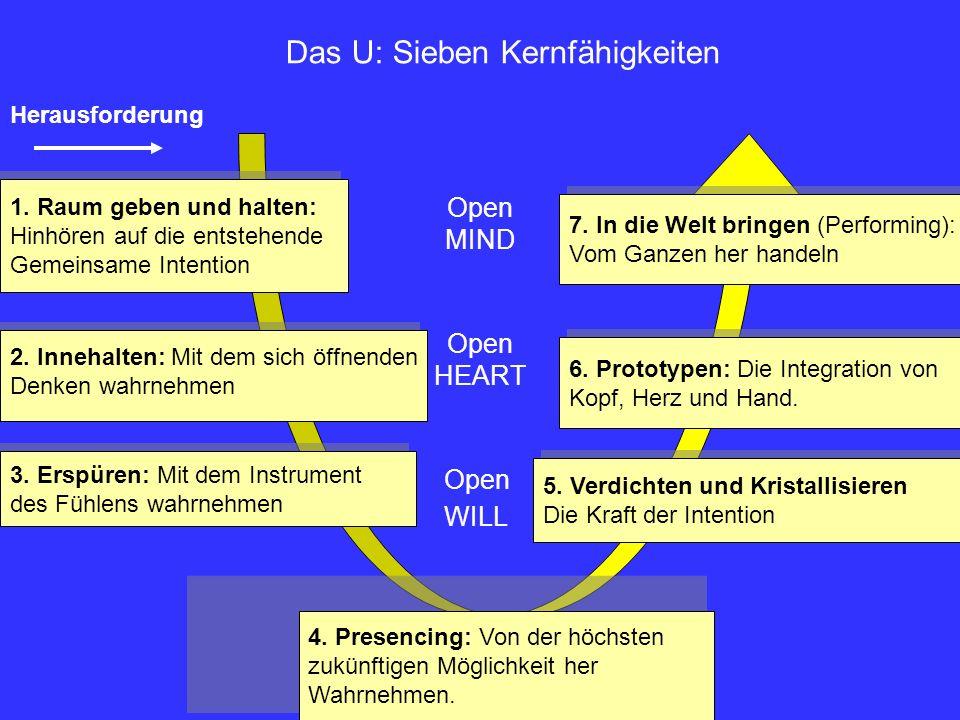 Das U: Sieben Kernfähigkeiten