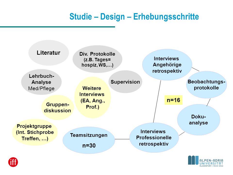 Studie – Design – Erhebungsschritte