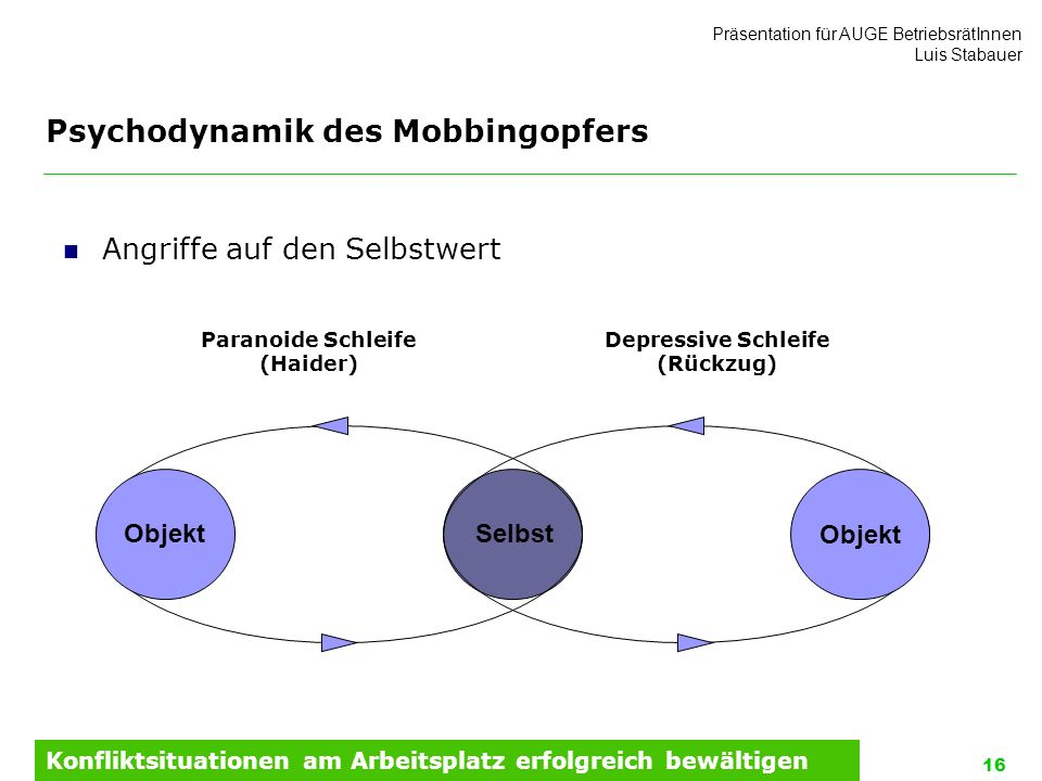 Psychodynamik des Mobbingopfers