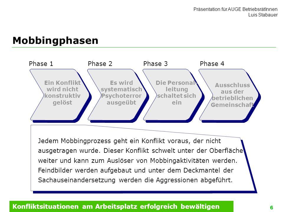 Mobbingphasen Phase 1 Phase 2 Phase 3 Phase 4