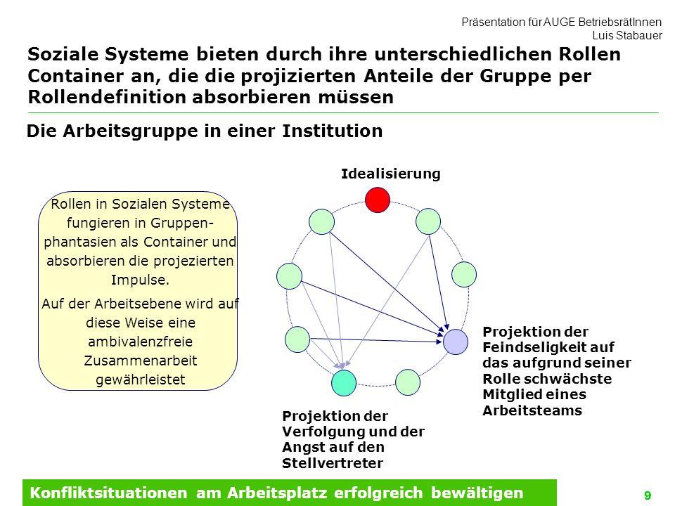 Soziale Systeme bieten durch ihre unterschiedlichen Rollen Container an, die die projizierten Anteile der Gruppe per Rollendefinition absorbieren müssen