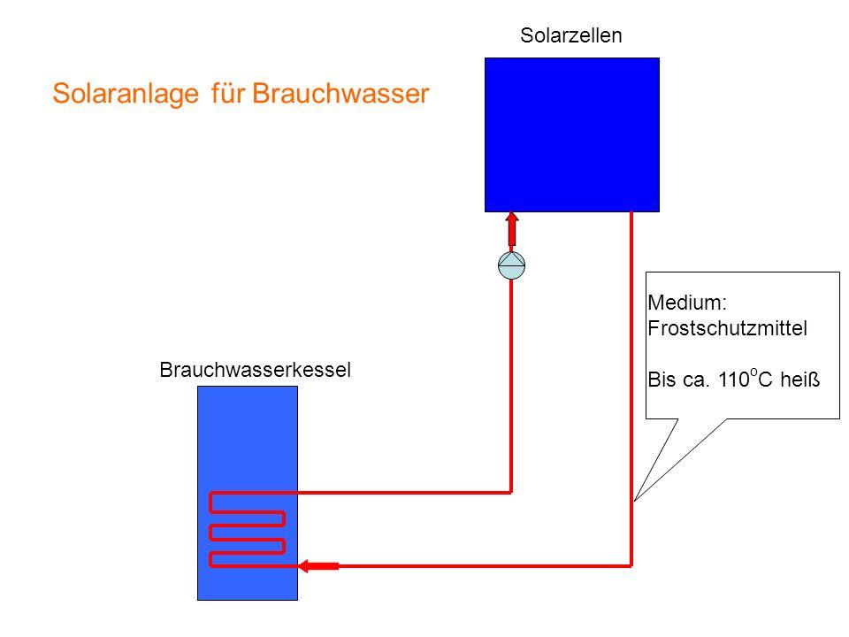Solaranlage für Brauchwasser