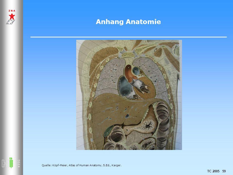 Anhang Anatomie Quelle: Köpf-Meier, Atlas of Human Anatomy, 5.Ed., Karger.