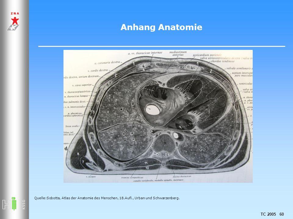 Anhang Anatomie Quelle:Sobotta, Atlas der Anatomie des Menschen, 18.Aufl., Urban und Schwarzenberg.