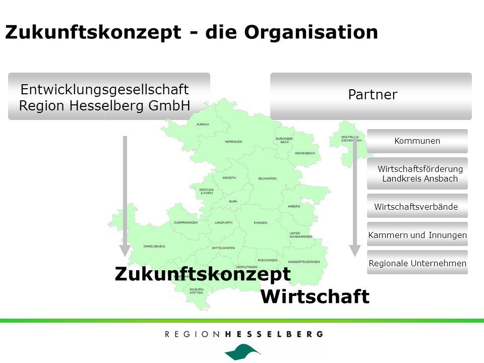 Zukunftskonzept - die Organisation