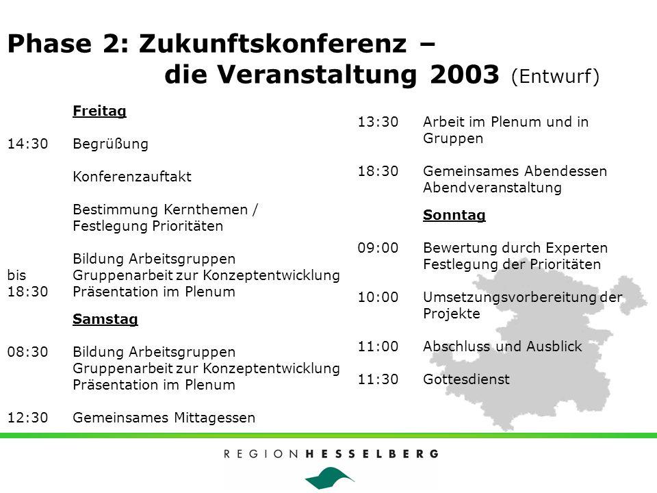 Phase 2: Zukunftskonferenz – die Veranstaltung 2003 (Entwurf)