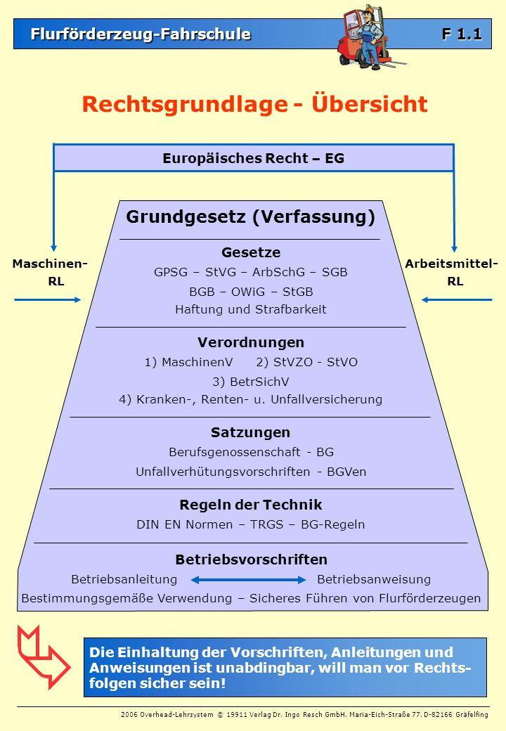 Europäisches Recht – EG Grundgesetz (Verfassung) Betriebsvorschriften