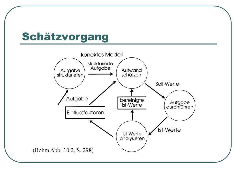 Schätzvorgang (Böhm Abb. 10.2, S. 298)