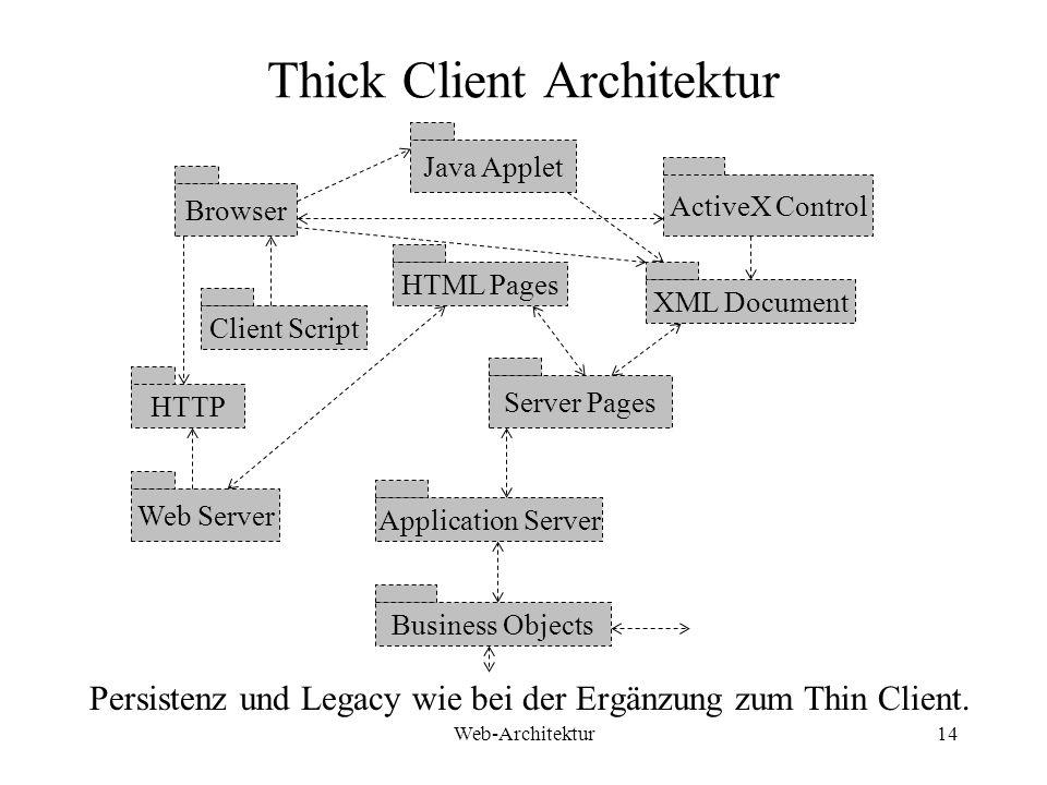 Thick Client Architektur