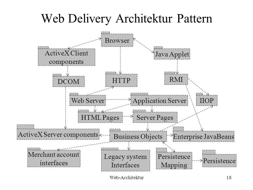 Web Delivery Architektur Pattern