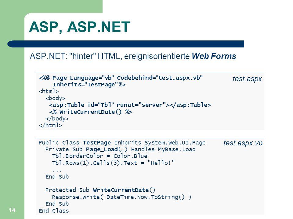 ASP, ASP.NET ASP.NET: hinter HTML, ereignisorientierte Web Forms