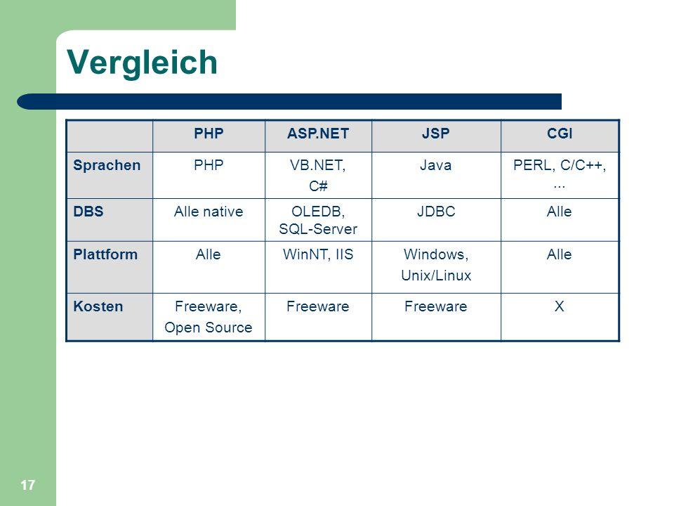 Vergleich PHP ASP.NET JSP CGI Sprachen VB.NET, C# Java