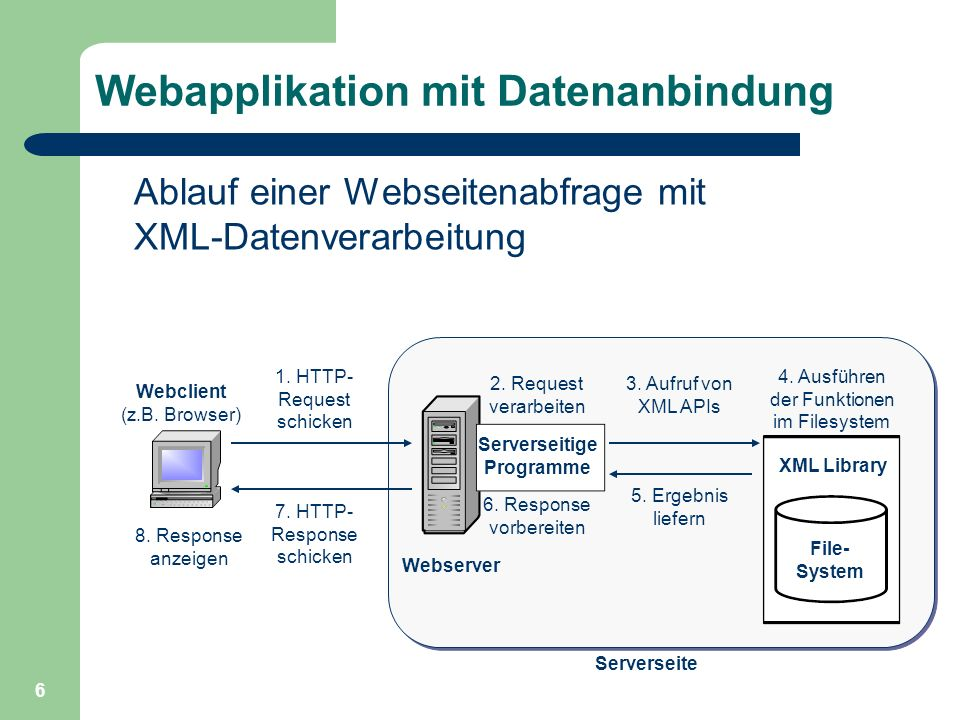 Webapplikation mit Datenanbindung
