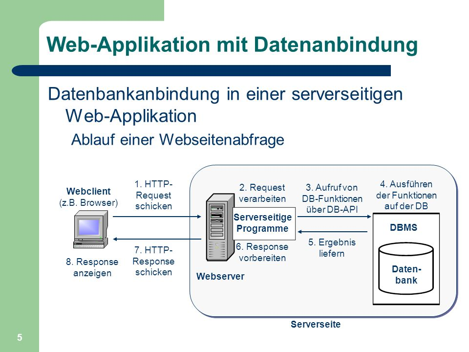 Web-Applikation mit Datenanbindung
