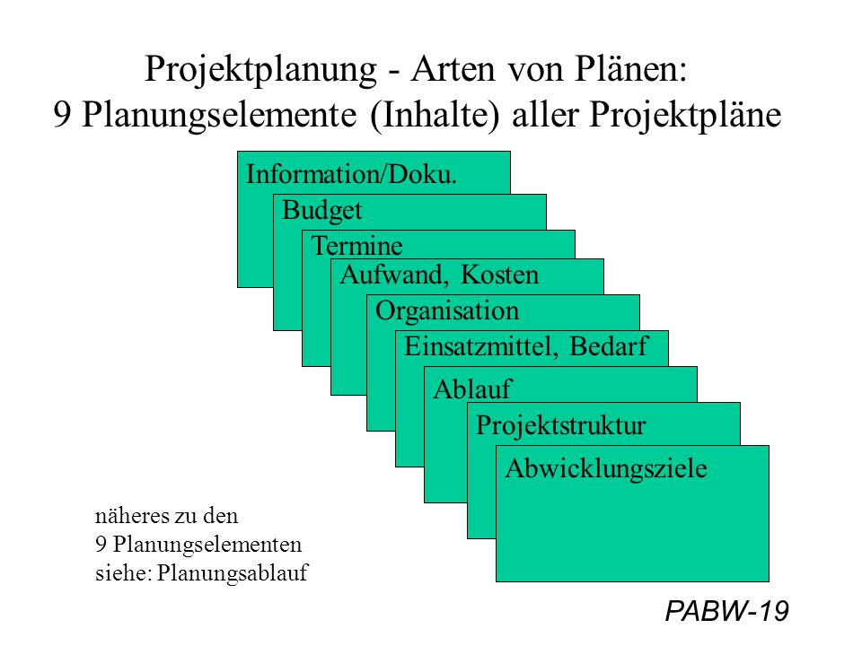 Projektplanung - Arten von Plänen: 9 Planungselemente (Inhalte) aller Projektpläne