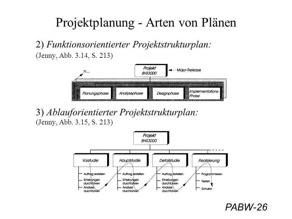 Projektplanung - Arten von Plänen