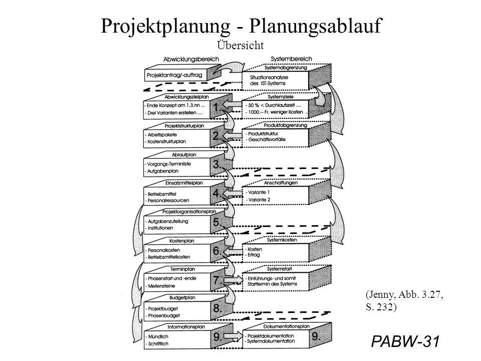 Projektplanung - Planungsablauf Übersicht