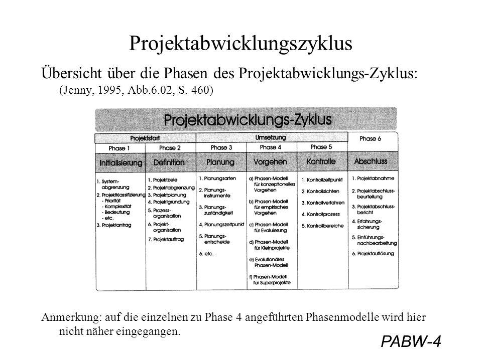 Projektabwicklungszyklus