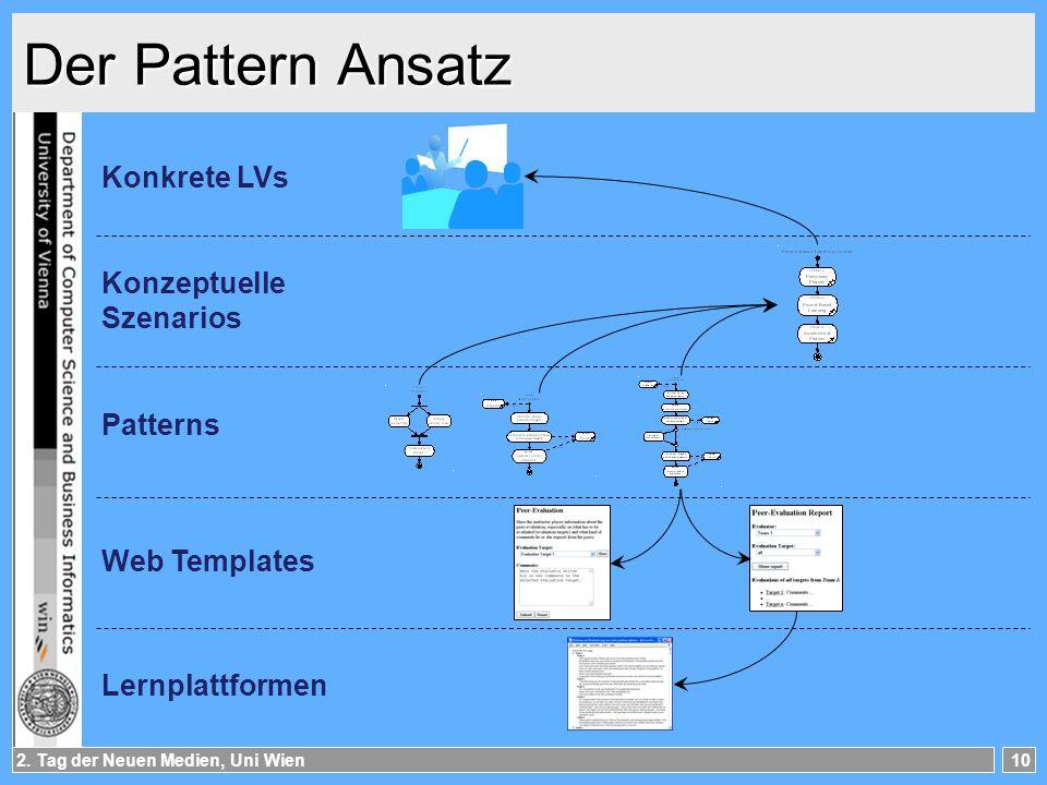 Der Pattern Ansatz Konkrete LVs Konzeptuelle Szenarios Patterns