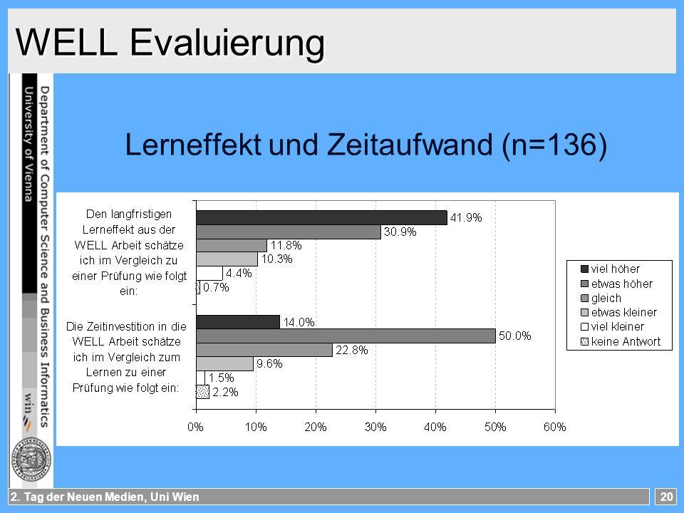 Lerneffekt und Zeitaufwand (n=136)