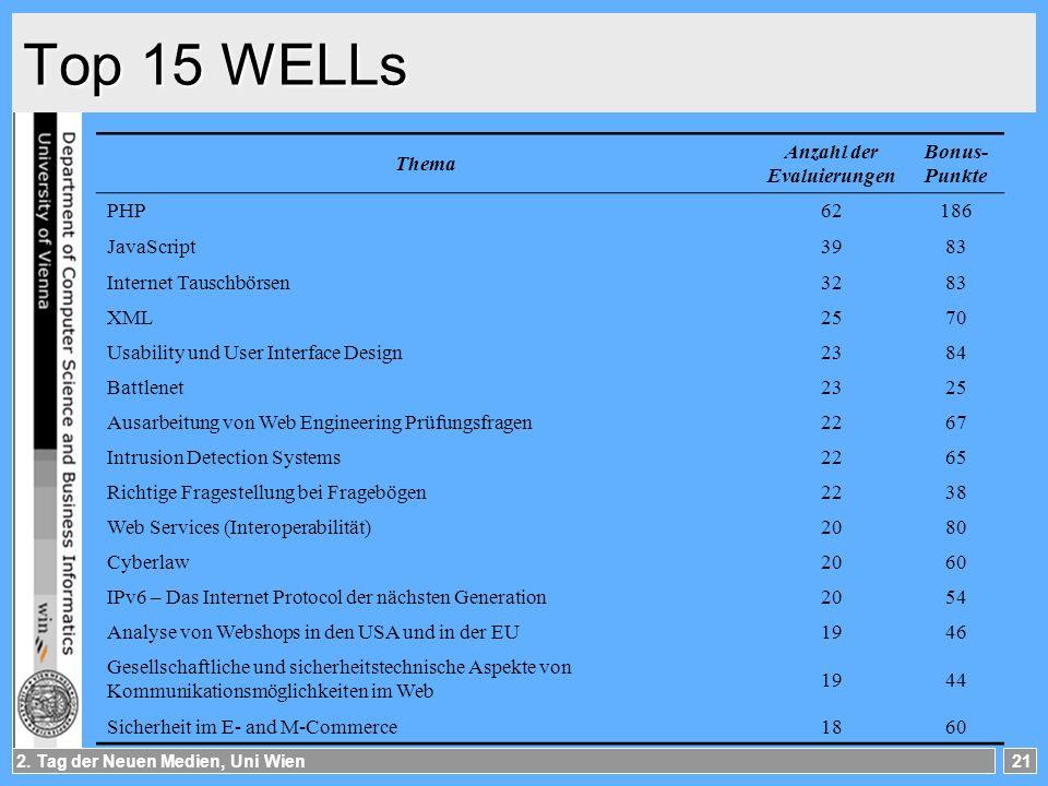 Top 15 WELLs Thema Anzahl der Evaluierungen Bonus- Punkte PHP 62 186
