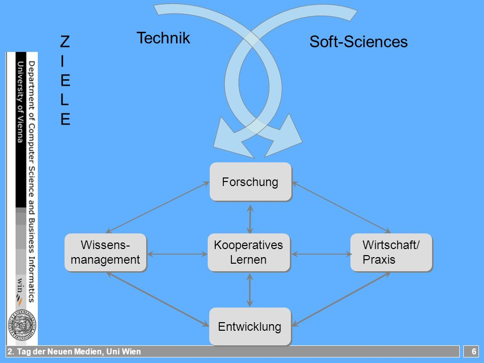 Technik Z I E L Soft-Sciences Forschung Wissens- management