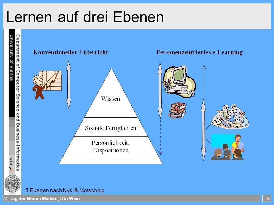 Lernen auf drei Ebenen 3 Ebenen nach Nykl & Motschnig